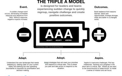 The Triple A Response Model
